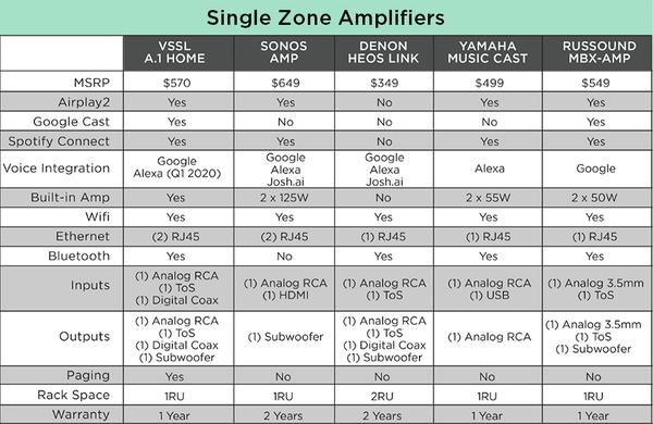 Single Zone Amplifier Comparison Chart
