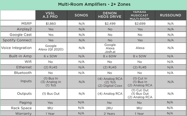Multi-Room Zone Amplifiers- Competitive Comparison Chart